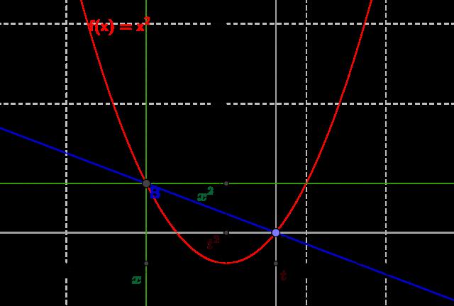 Qu'est-ce que la dérivée d'une fonction ? Définition et interprétation géométrique