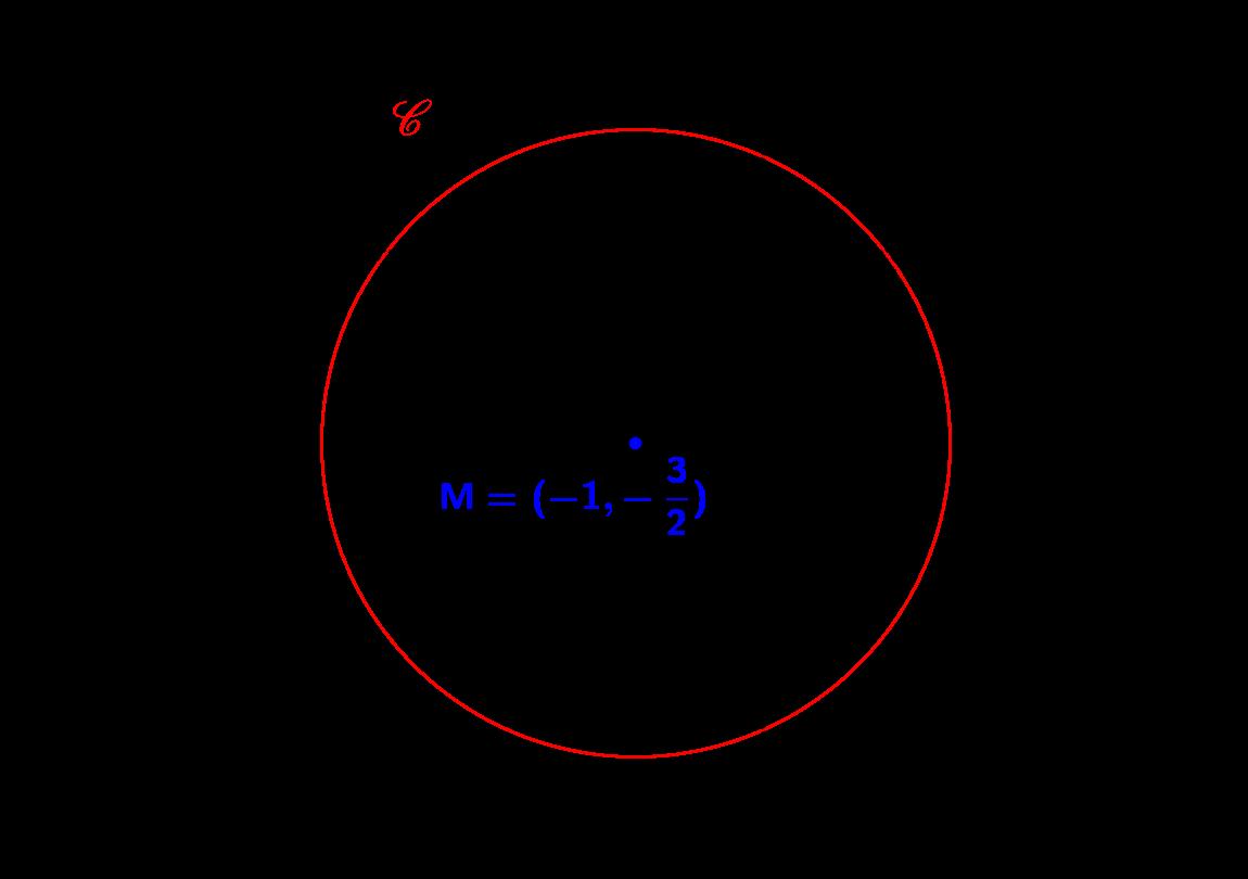 Tracer un cercle sur le plan : équations et paramètres