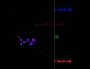 Conjugué et module d'un nombre complexe