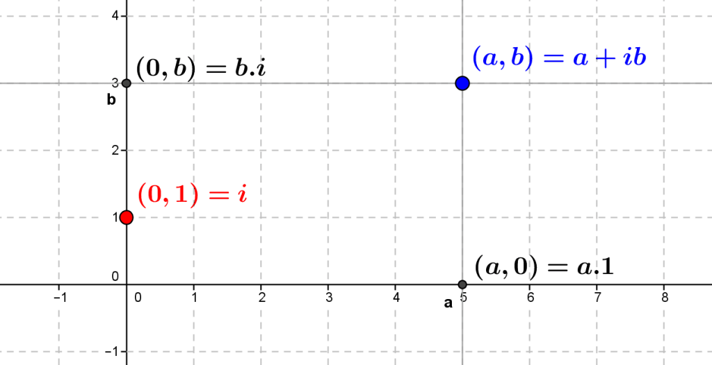 Partie réelle et partie imaginaire d'un nombre complexe