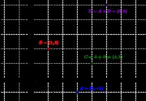 On représente l'addition et la multiplication de deux nombres complexes, ainsi que l'inverse d'un nombre complexe non nul