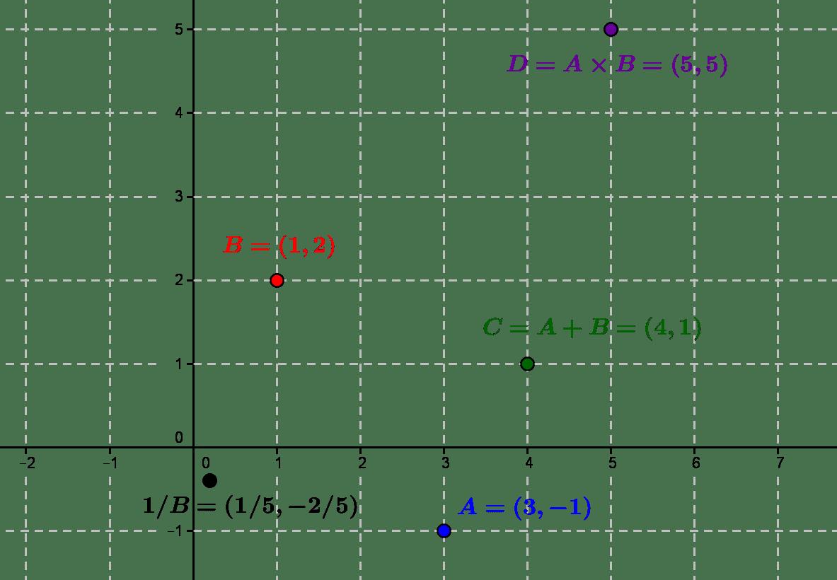Qu'est-ce qu'un nombre complexe ? Une approche géométrique simple