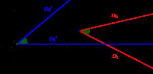 Représentation d'un angle orienté à partir de l'origine et du semi-axe des abscisses positives