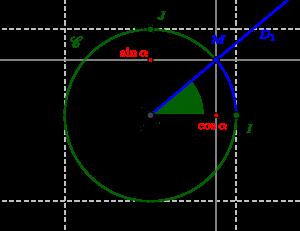 Cosinus et sinus d'un angle orienté