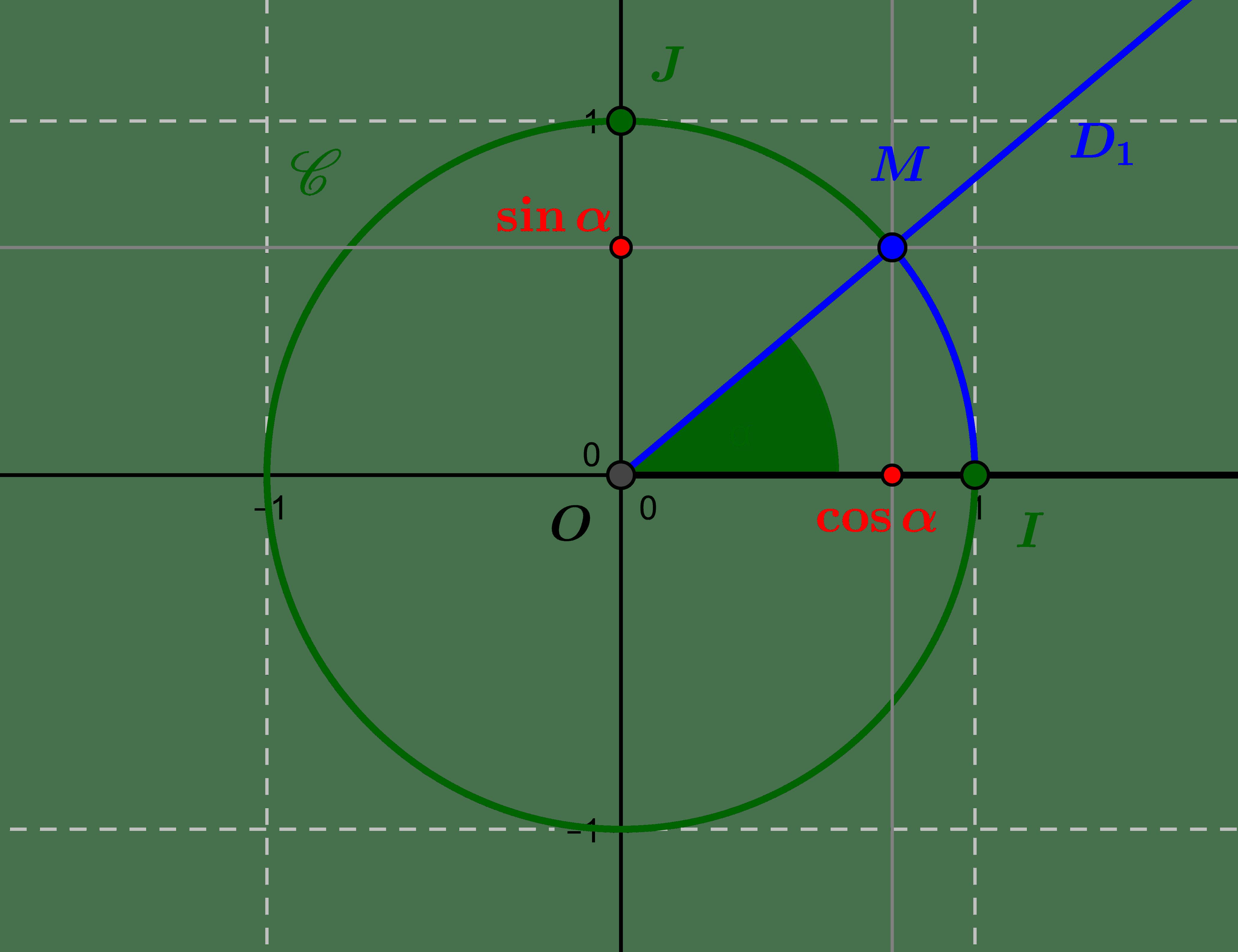Le cercle trigonométrique : où Pythagore rencontre Thalès