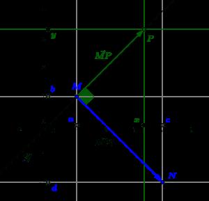 On peut calculer l'équation cartésienne d'une droite orthogonale à un vecteur en un point grâce au produit scalaire