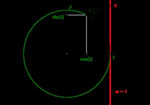 Enroulement de la tangente autour du cercle trigonométrique, cosinus et sinus d'un nombre réel
