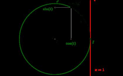 """La fonction exponentielle circulaire """"enroule"""" la droite réelle sur le cercle tirgonométrique"""