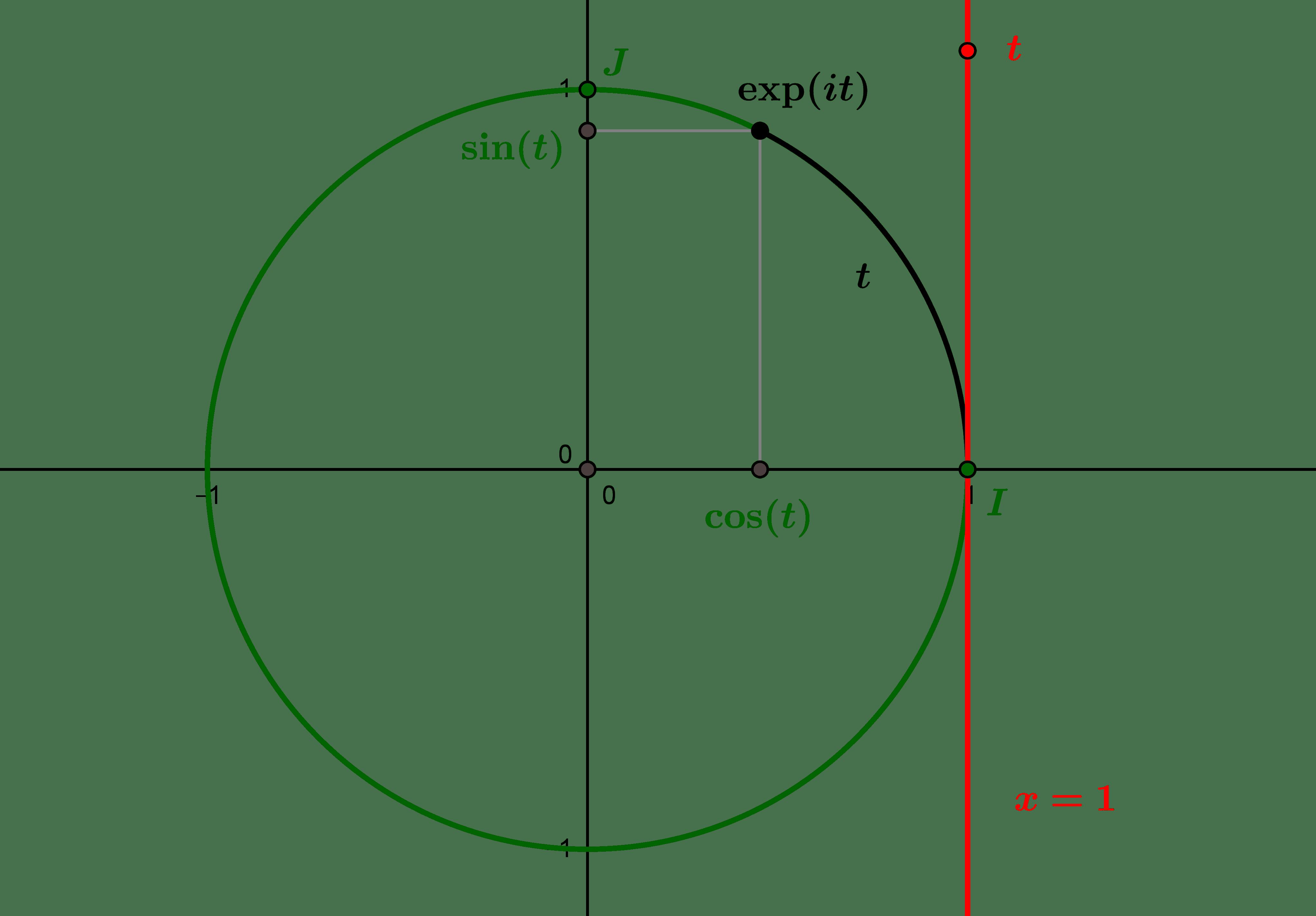 L'exponentielle circulaire et les fonctions trigonométriques