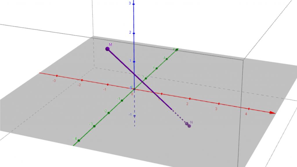 La norme d'un vecteur défini dans l'espace par deux points est la distance entre ces deux points