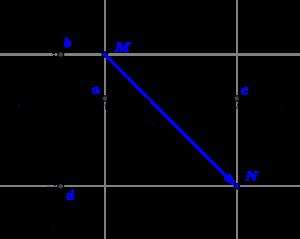 La norme d'un vecteur défini par deux points est la distance entre ces deux points