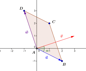 Le produit scalaire de deux vecteurs est l'aire signée d'un parallélogramme associé