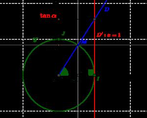 Représentation géométrique de la tangente d'un angle orienté non droit