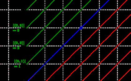Représentation de la construction des entiers relatifs à partir des entiers naturels