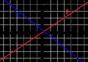 Représentation géométrique des nombres rationnels par des droites du plan