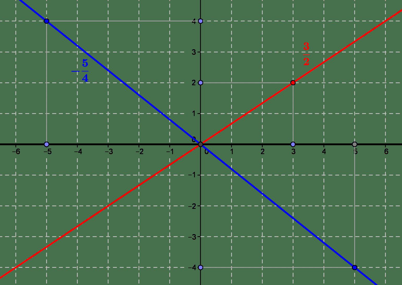 Qu'est-ce qu'un nombre rationnel ? Des quotients de nombres dans un quotient d'ensemble