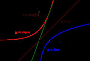 Représentation du logarithme népérien et de sa bijection inverse, la fonction exponentielle