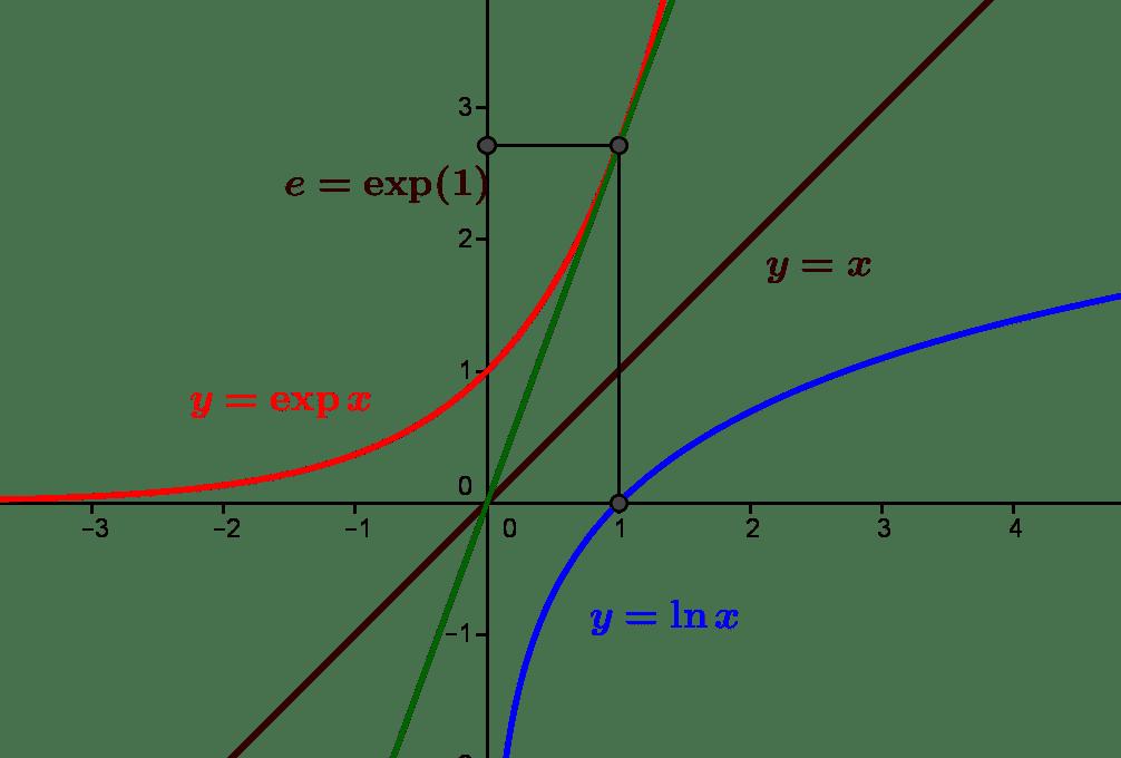 Dériver une bijection inverse & l'exemple de la fonction exponentielle