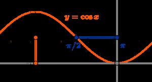 Image d'un intervalle ouvert par la fonction cosinus