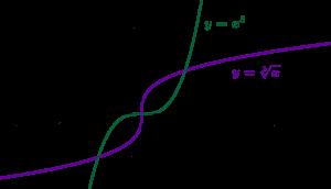 Inverse de la fonction cube, la racine cubique