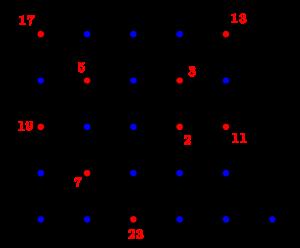 Les neuf premiers nombres premiers sur la spirale d'Ulam