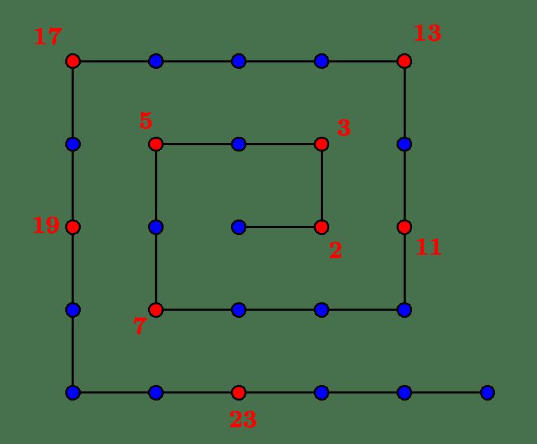 Une infinité de nombres premiers
