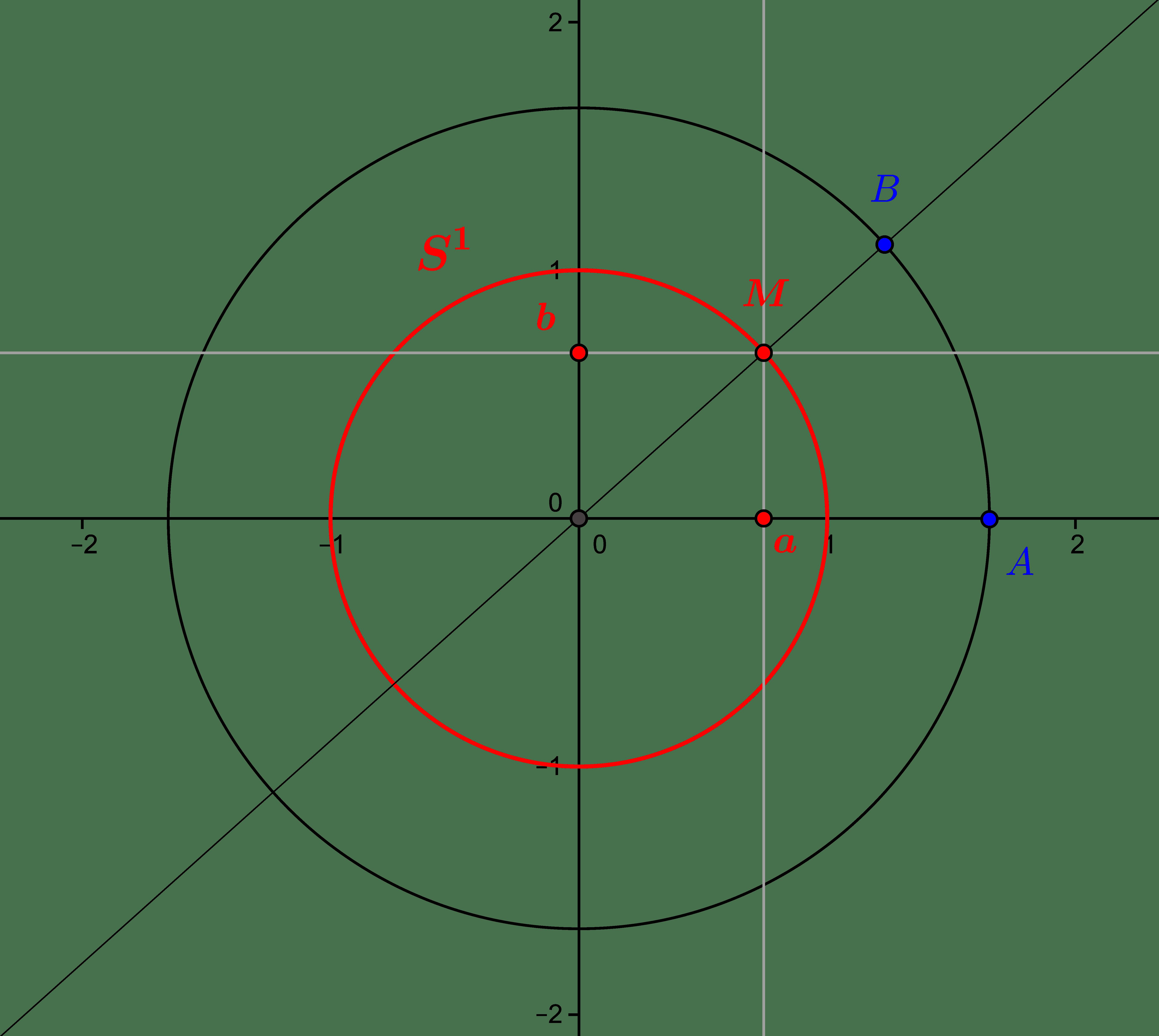 Rotations vectorielles du plan : l'approche «analytique»