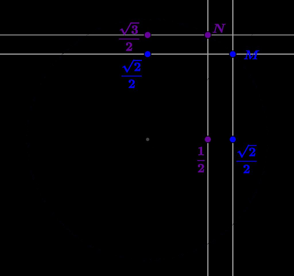 Coordonnées de deux points du cercle trigonométrique dans deux sous-corps de R