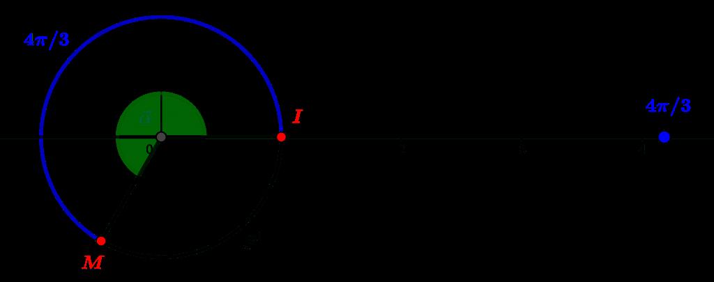 Mesure standard d'un angle en radians