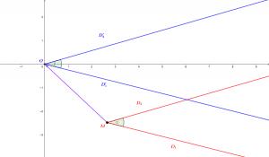 Représentation d'un angle orienté en l'origine