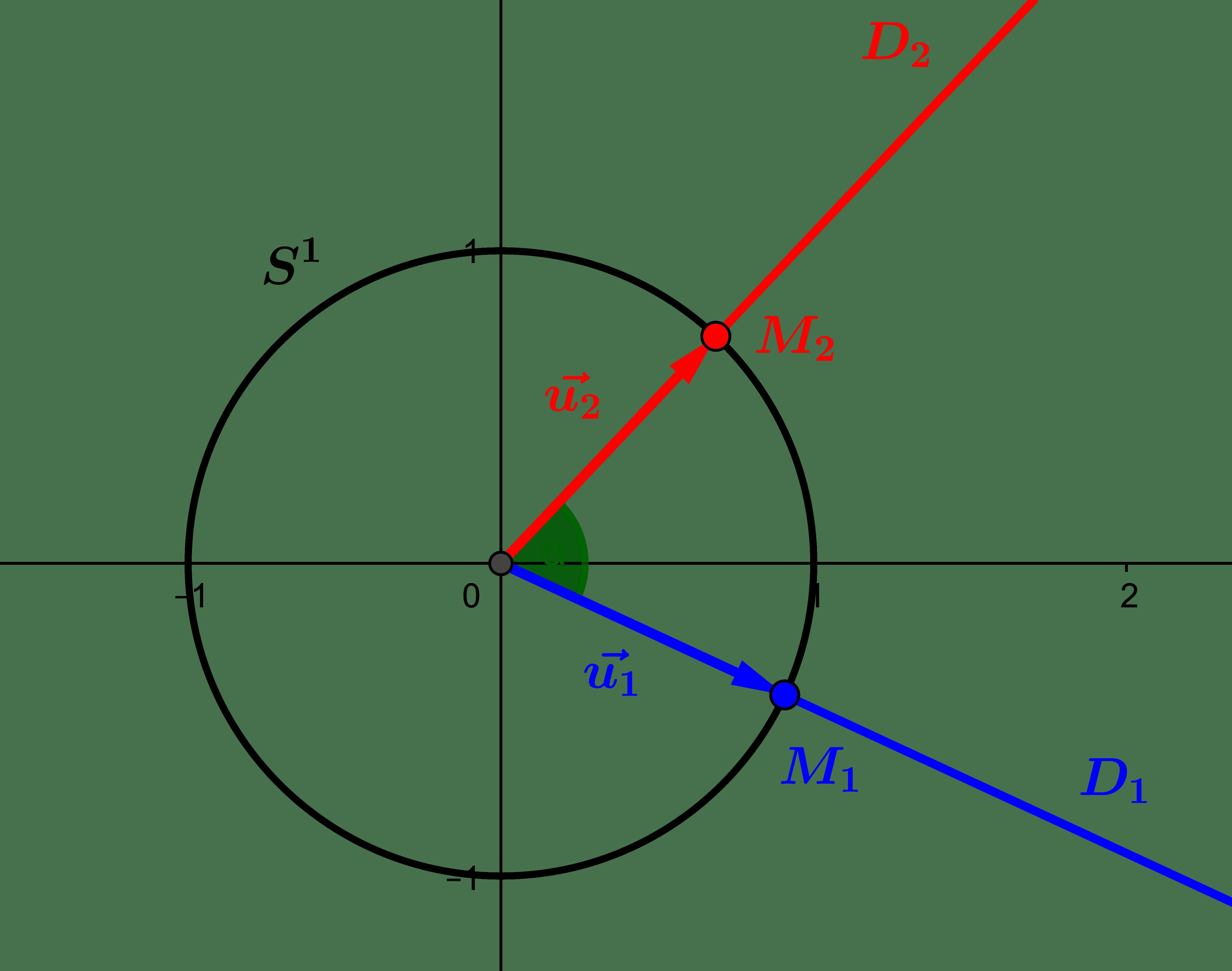 Angles de vecteurs : intuition géométrique et définition algébrique