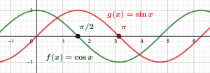 Définition de π à partir de la fonction cosinus
