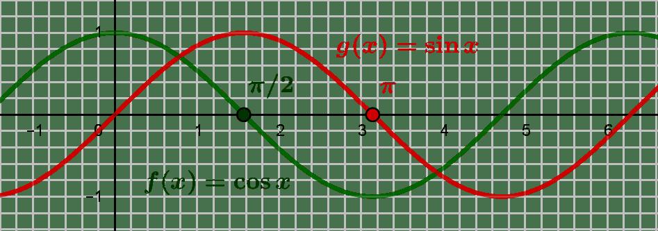 Une définition analytique du nombre π