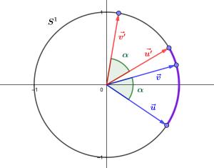 Représentation du même angle par deux couples de vecteurs