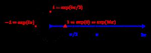 Bijection de l'exponentielle circulaire sur le cercle trigonométrique