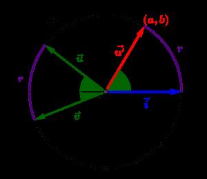Principe de la mesure d'un angle orienté