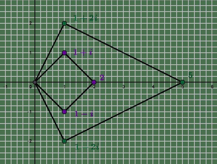 Les entiers de Gauss : une arithmétique imaginaire
