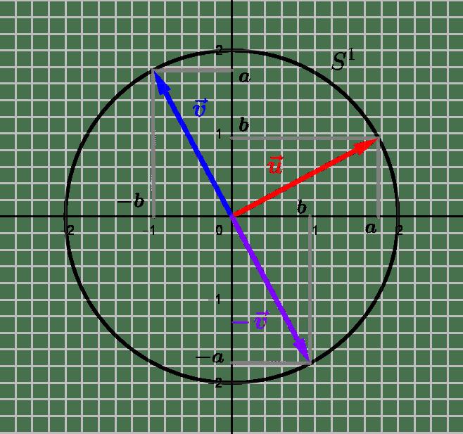 Les transformations linéaires du plan : déterminant, bases et inversion