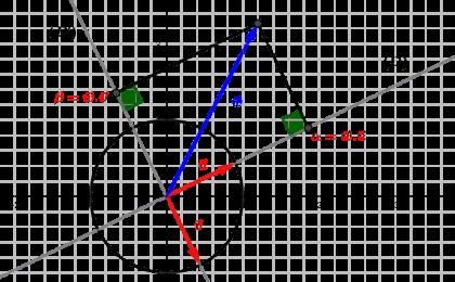 Coordonnées d'un vecteur du plan dans une base orthonormée