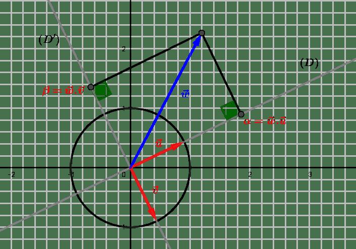 Les bases du plan euclidien : vecteurs et coordonnées