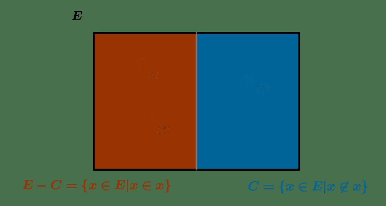 Le paradoxe de Russell et la théorie des classes