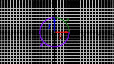 Orientations du plan euclidien par les vecteurs de la base canonique