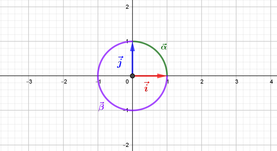 L'orientation du plan euclidien : bases et angles
